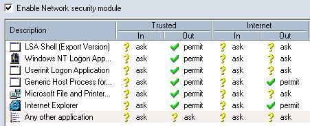 Sunbelt Personal Firewall downloaden