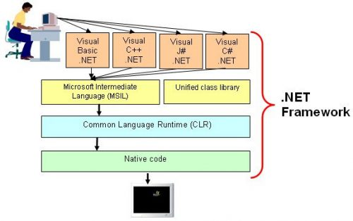 Microsoft .net Framework gratis